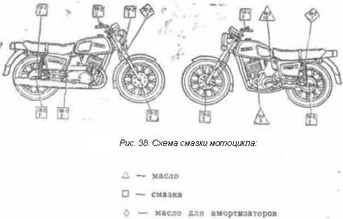 Схема смазки мотоцикла